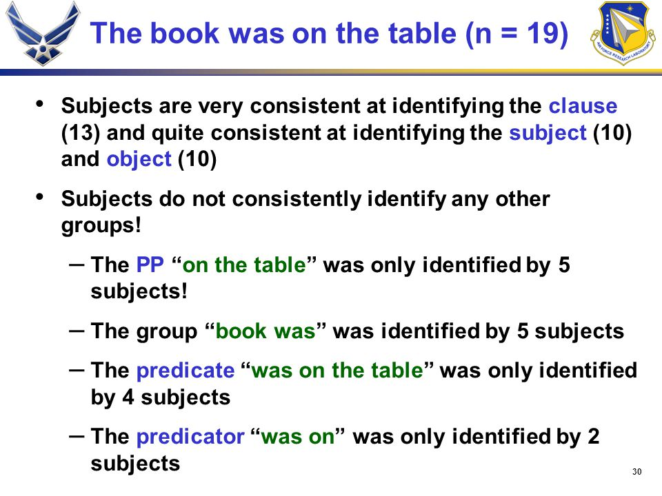 30 The book was on the table (n = 19) Subjects are very consistent at identifying the clause (13) and quite consistent at identifying the subject (10) and object (10) Subjects do not consistently identify any other groups.