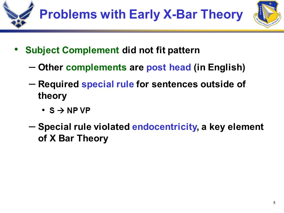 5 Problems with Early X-Bar Theory Subject Complement did not fit pattern – Other complements are post head (in English) – Required special rule for sentences outside of theory S  NP VP – Special rule violated endocentricity, a key element of X Bar Theory