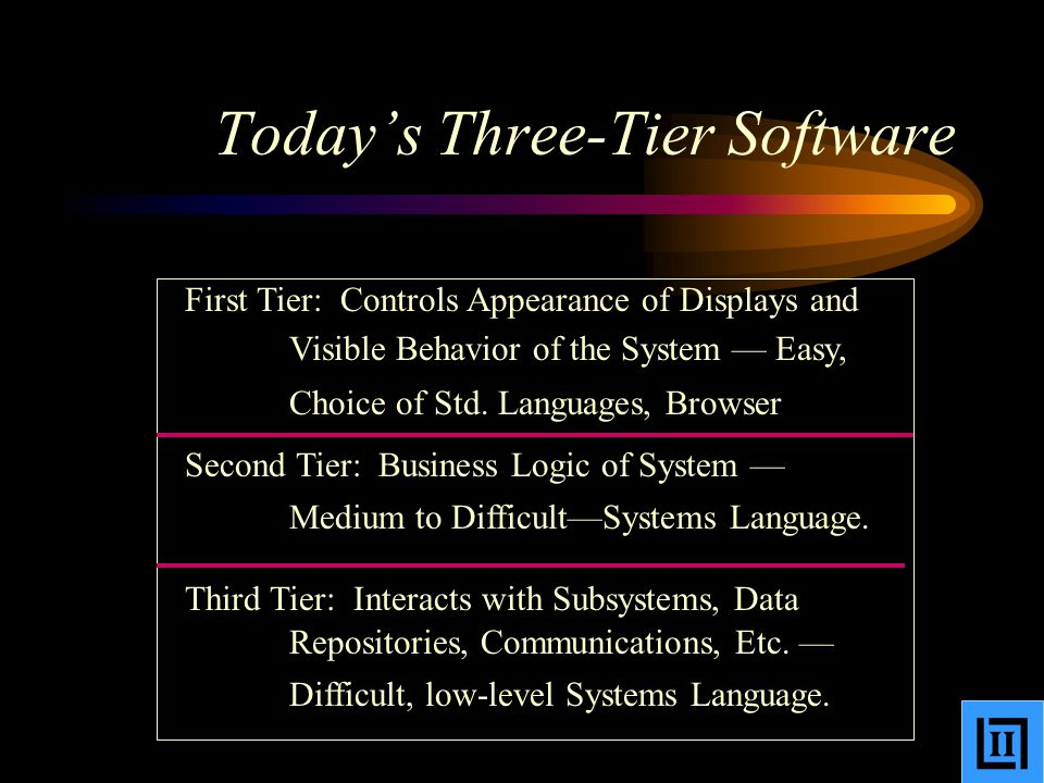 Today's Three-Tier Software First Tier: Controls Appearance of Displays and Visible Behavior of the System — Easy, Choice of Std.
