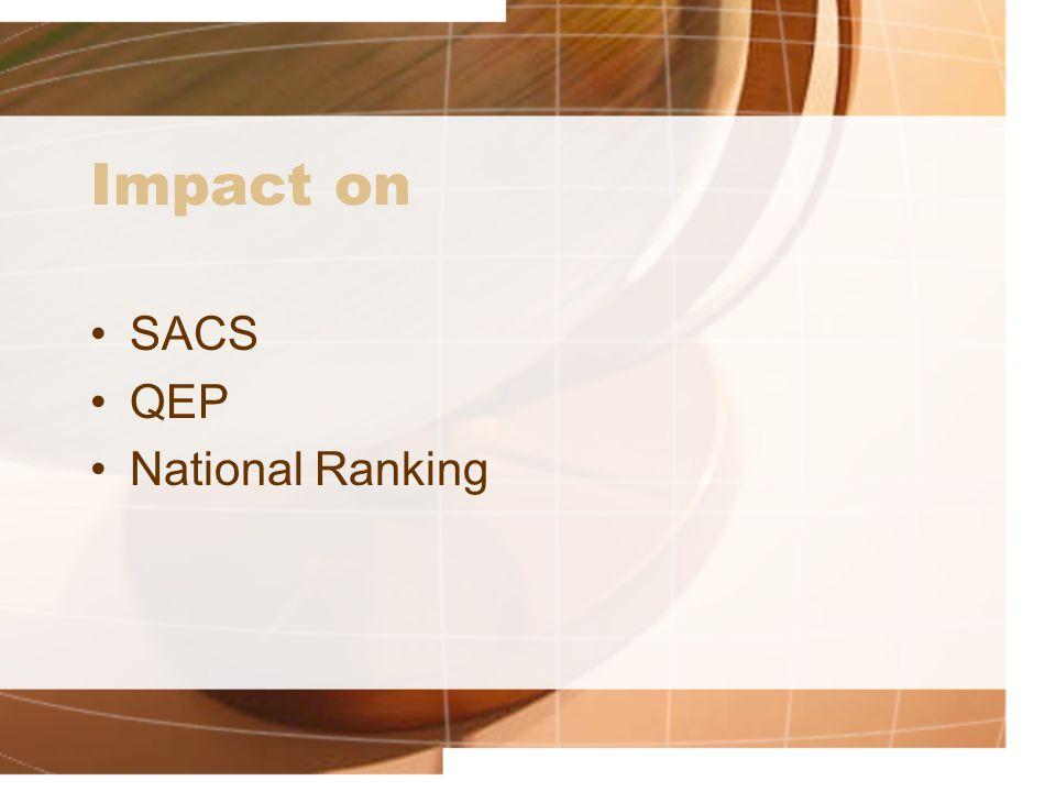 Impact on SACS QEP National Ranking