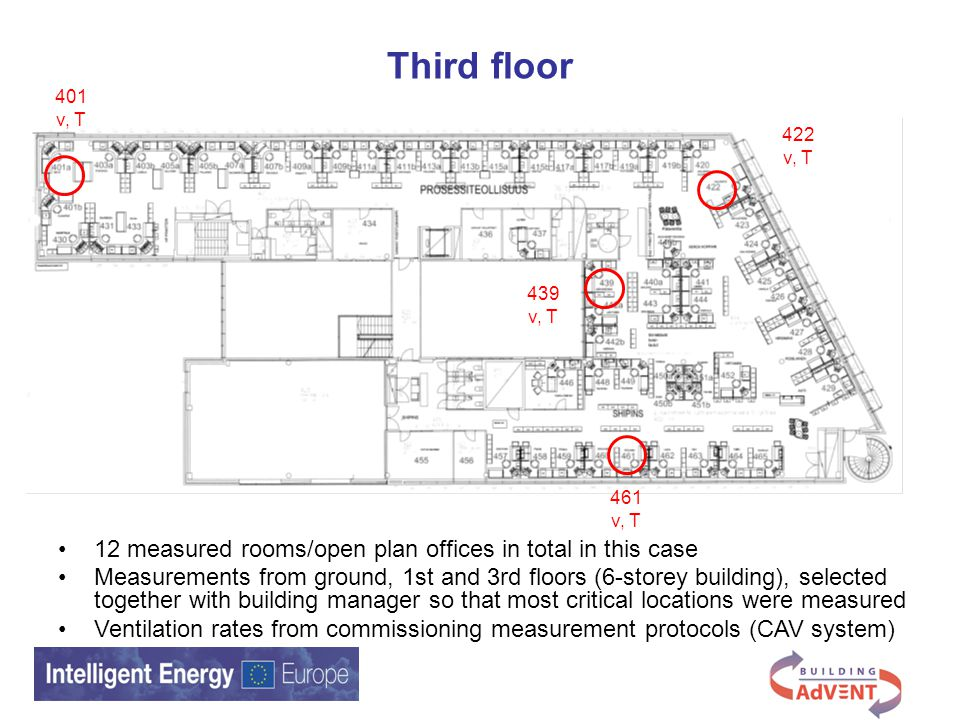 401 v, T 422 v, T 439 v, T 461 v, T Third floor 12 measured rooms/open plan offices in total in this case Measurements from ground, 1st and 3rd floors (6-storey building), selected together with building manager so that most critical locations were measured Ventilation rates from commissioning measurement protocols (CAV system)