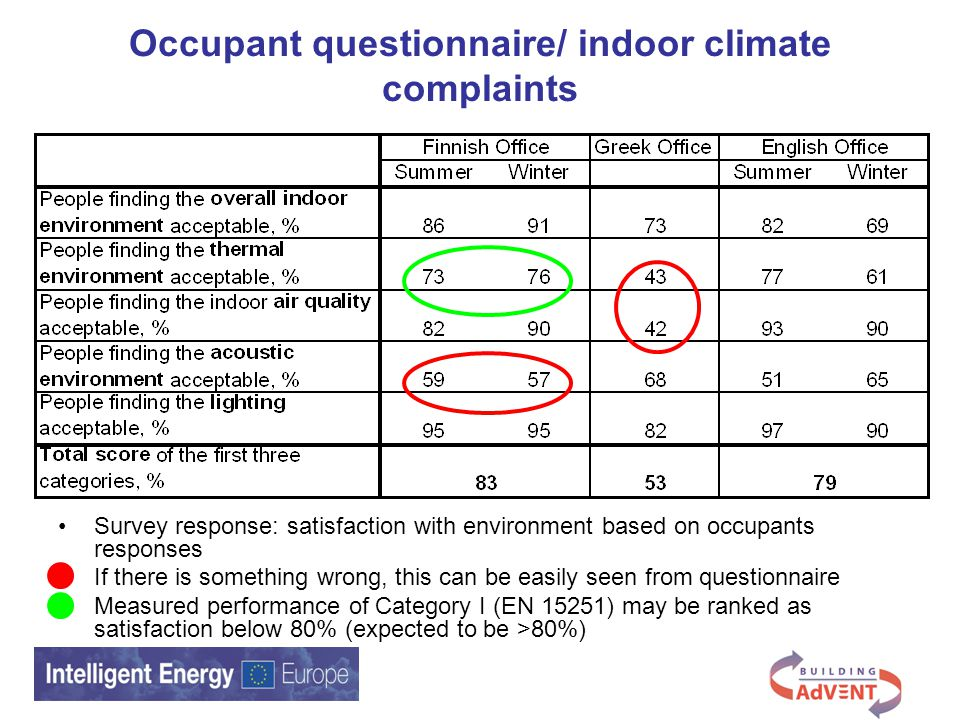 Occupant questionnaire/ indoor climate complaints Survey response: satisfaction with environment based on occupants responses If there is something wrong, this can be easily seen from questionnaire Measured performance of Category I (EN 15251) may be ranked as satisfaction below 80% (expected to be >80%)