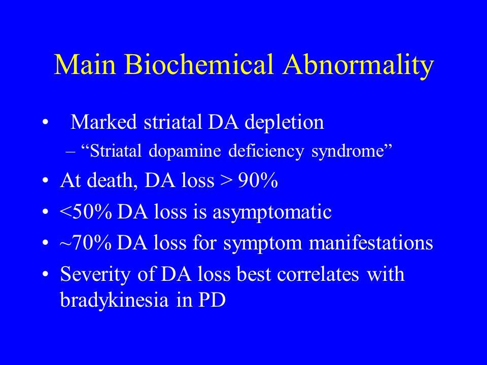 "Main Biochemical Abnormality Marked striatal DA depletion –""Striatal dopamine deficiency syndrome"" At death, DA loss > 90% <50% DA loss is asymptomati"
