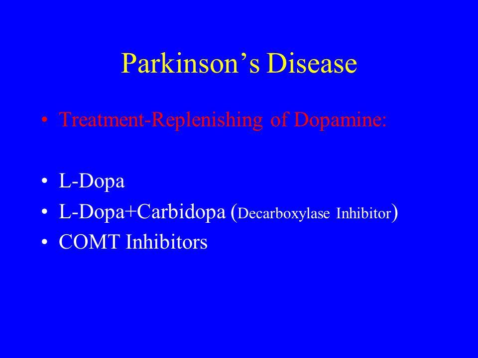 Parkinson's Disease Treatment-Replenishing of Dopamine: L-Dopa L-Dopa+Carbidopa ( Decarboxylase Inhibitor ) COMT Inhibitors