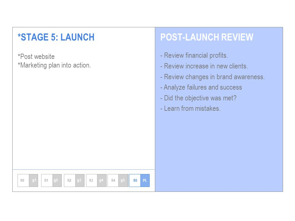 *STAGE 5: LAUNCH *Post website *Marketing plan into action.