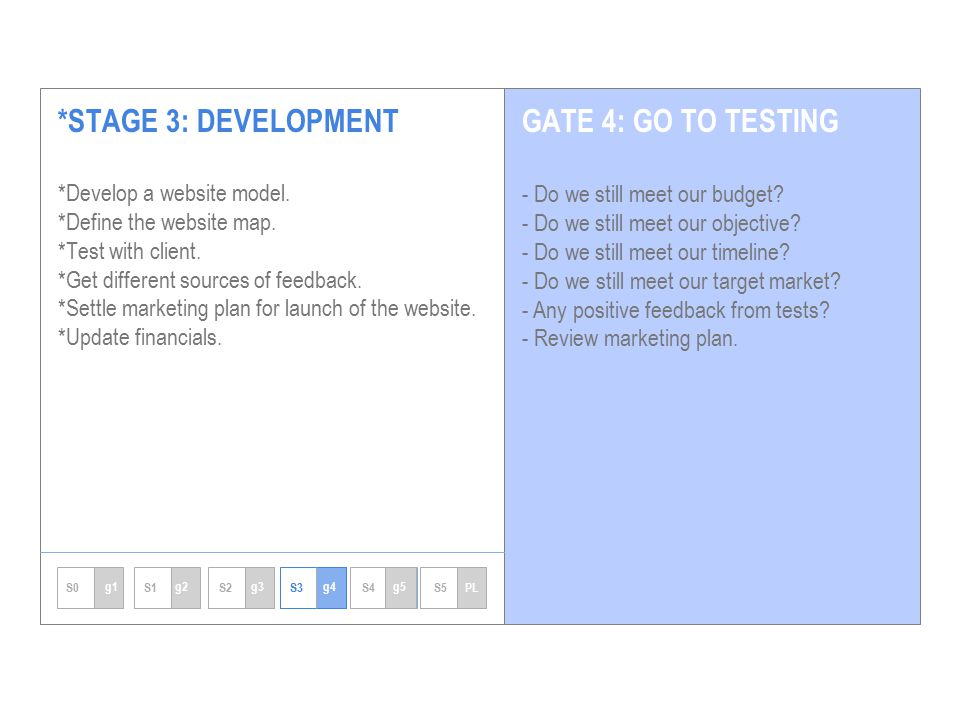 *STAGE 3: DEVELOPMENT *Develop a website model. *Define the website map.