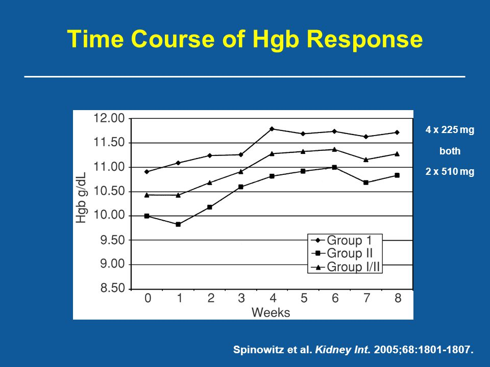 Time Course of Hgb Response 4 x 225 mg 2 x 510 mg both Spinowitz et al. Kidney Int. 2005;68:1801-1807.