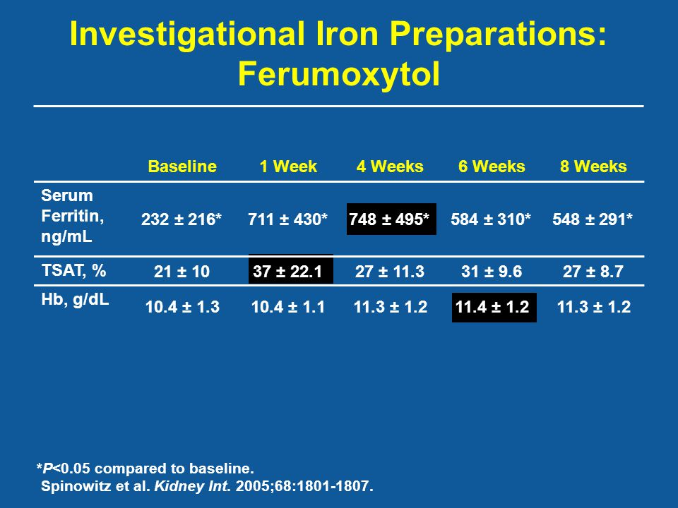 Investigational Iron Preparations: Ferumoxytol Baseline1 Week4 Weeks6 Weeks8 Weeks Serum Ferritin, ng/mL 232 ± 216*711 ± 430*748 ± 495*584 ± 310*548 ±