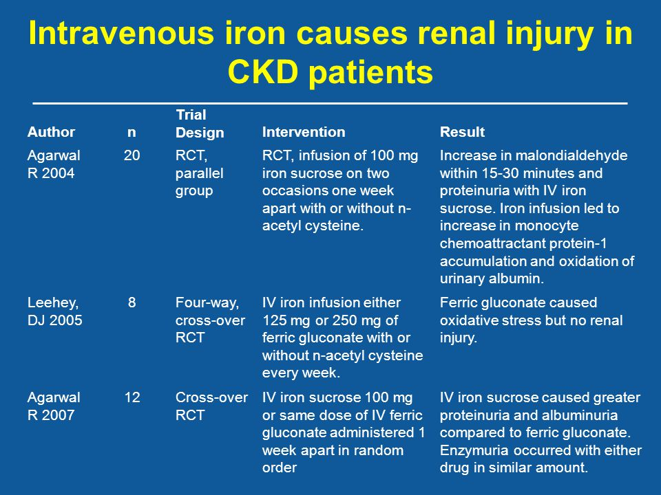 Intravenous iron causes renal injury in CKD patients Authorn Trial DesignInterventionResult Agarwal R 2004 20RCT, parallel group RCT, infusion of 100