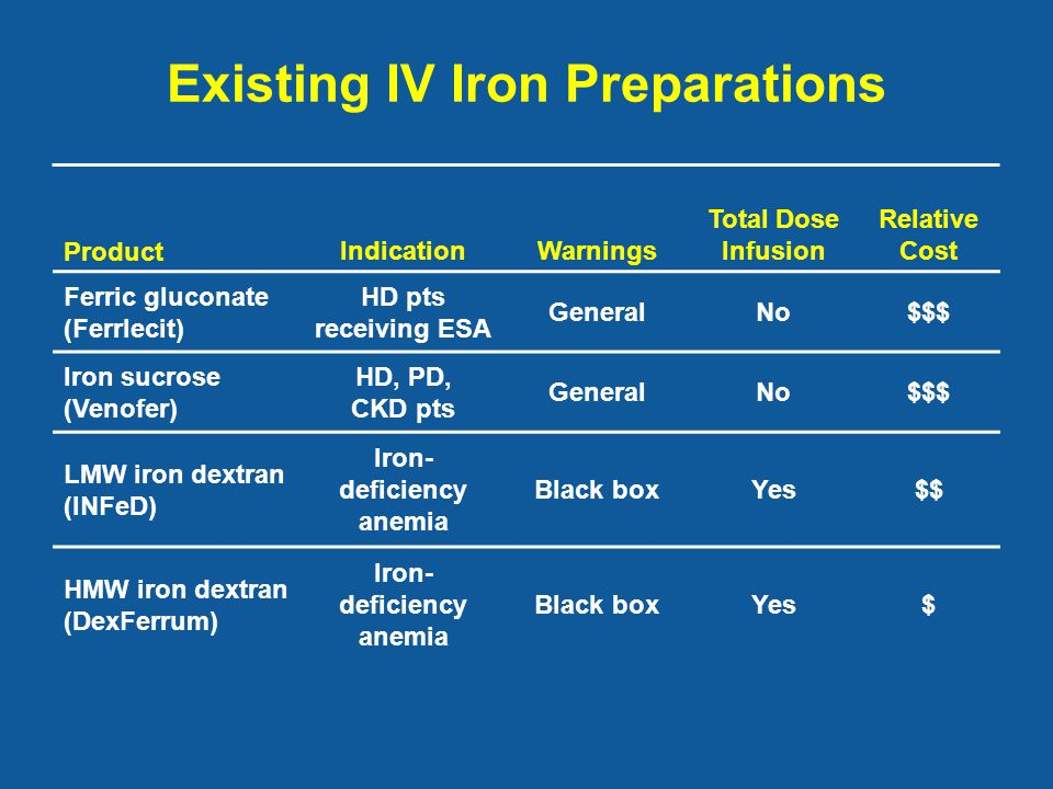 Existing IV Iron Preparations ProductIndicationWarnings Total Dose Infusion Relative Cost Ferric gluconate (Ferrlecit) HD pts receiving ESA GeneralNo$