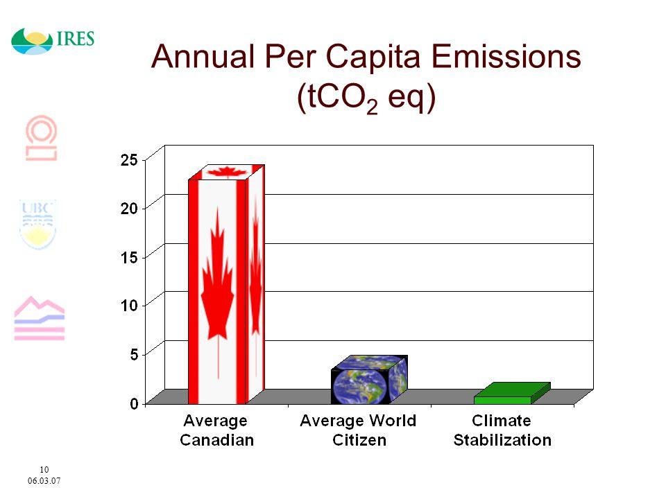 10 06.03.07 Annual Per Capita Emissions (tCO 2 eq)