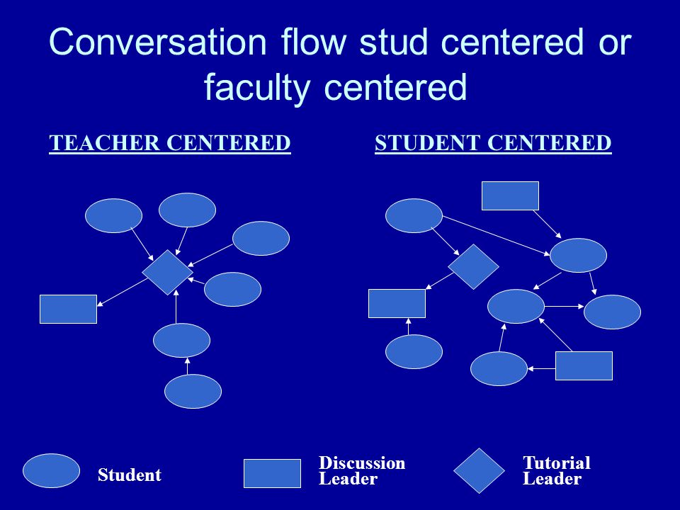 Conversation flow stud centered or faculty centered Student Discussion Leader Tutorial Leader TEACHER CENTEREDSTUDENT CENTERED