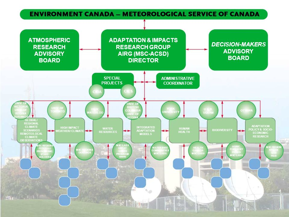 Environment Canada Engagement Forecast and Preventive Natural and Autonomous Scale Site Local Regional National International Who Scientists Canadians Communities Governments Private Sector Actions Technology Regulatory Institutional Economic Behavior Timing Anticipatory (pro-active) Responsive (reactive) AIRG - Adaptation and Impacts Research Profile 1 million in external research funding–CCAF, PERD, CIDA, OCIPEP, Health Canada … Scientists are invited lead and contributing authors for international science assessments (eg.