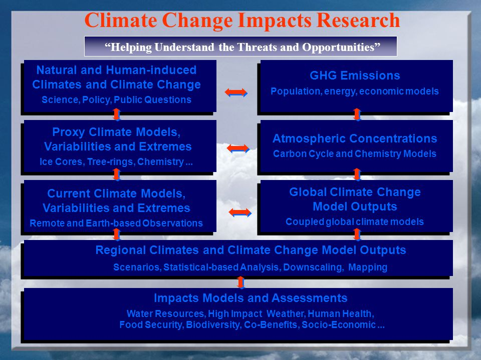Environment Canada Climate/Climate Change Impacts, Assessments and Policy Research Communicating the Science, Science Advice, Int.