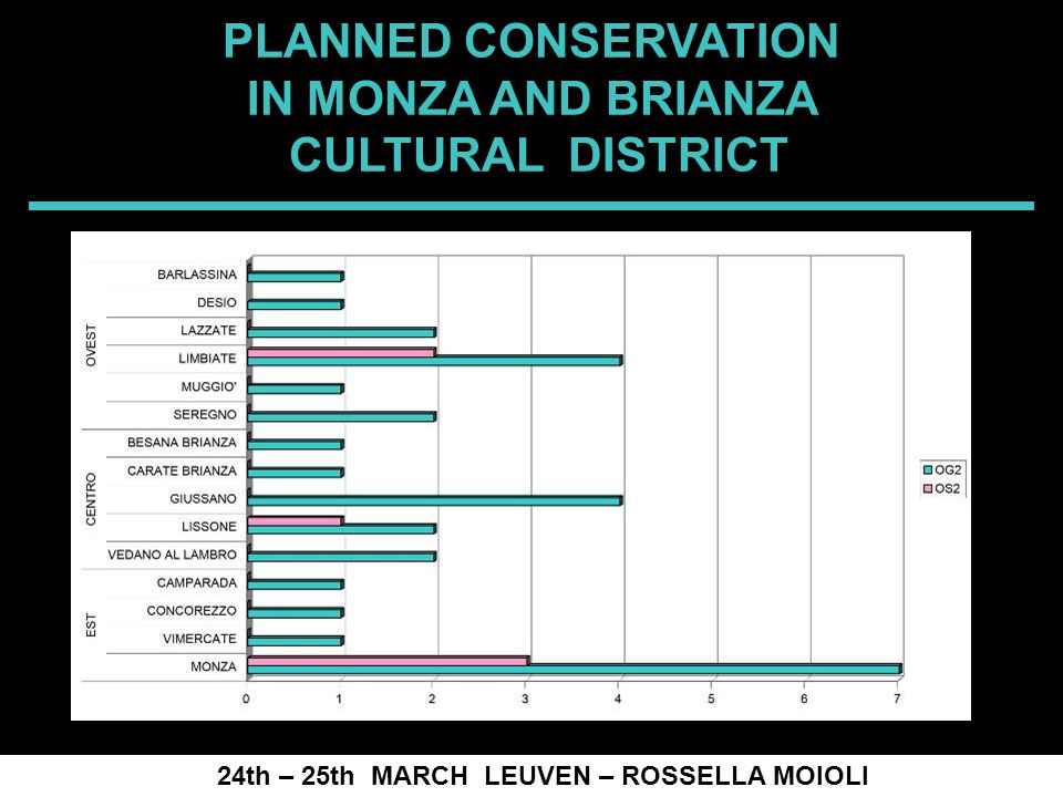 SPRECOMAH 2008 24th – 25th MARCH LEUVEN – ROSSELLA MOIOLI PLANNED CONSERVATION IN MONZA AND BRIANZA CULTURAL DISTRICT