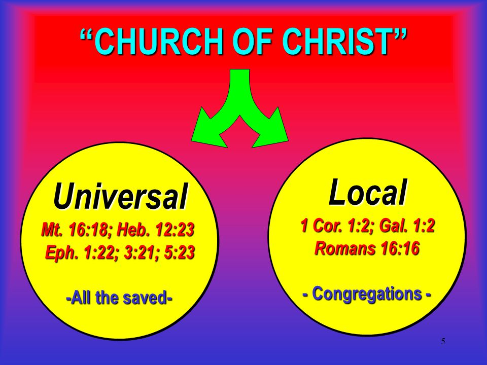 5 CHURCH OF CHRIST Universal Mt. 16:18; Heb. 12:23 Eph.