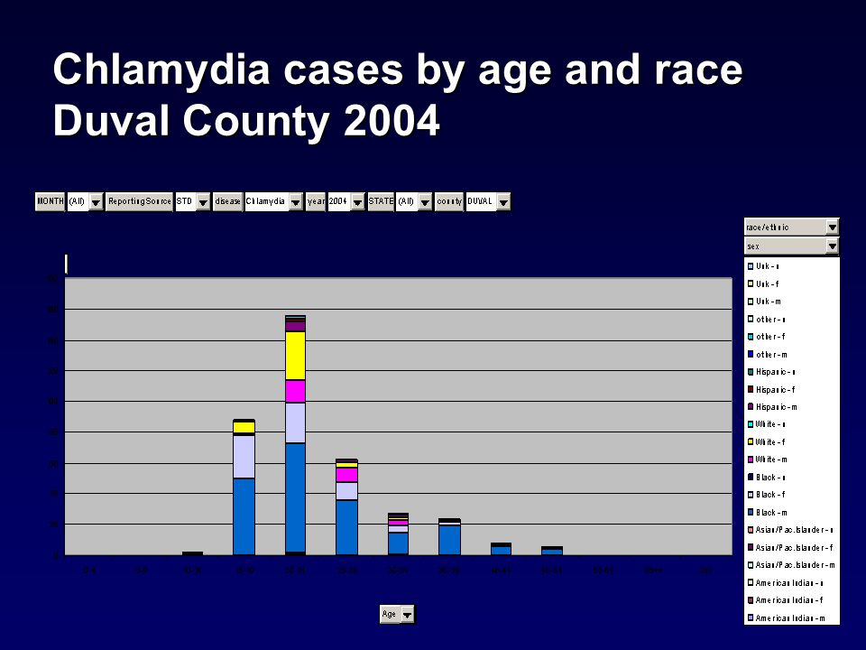 Gonorrhea cases by age and race Duval County 2004