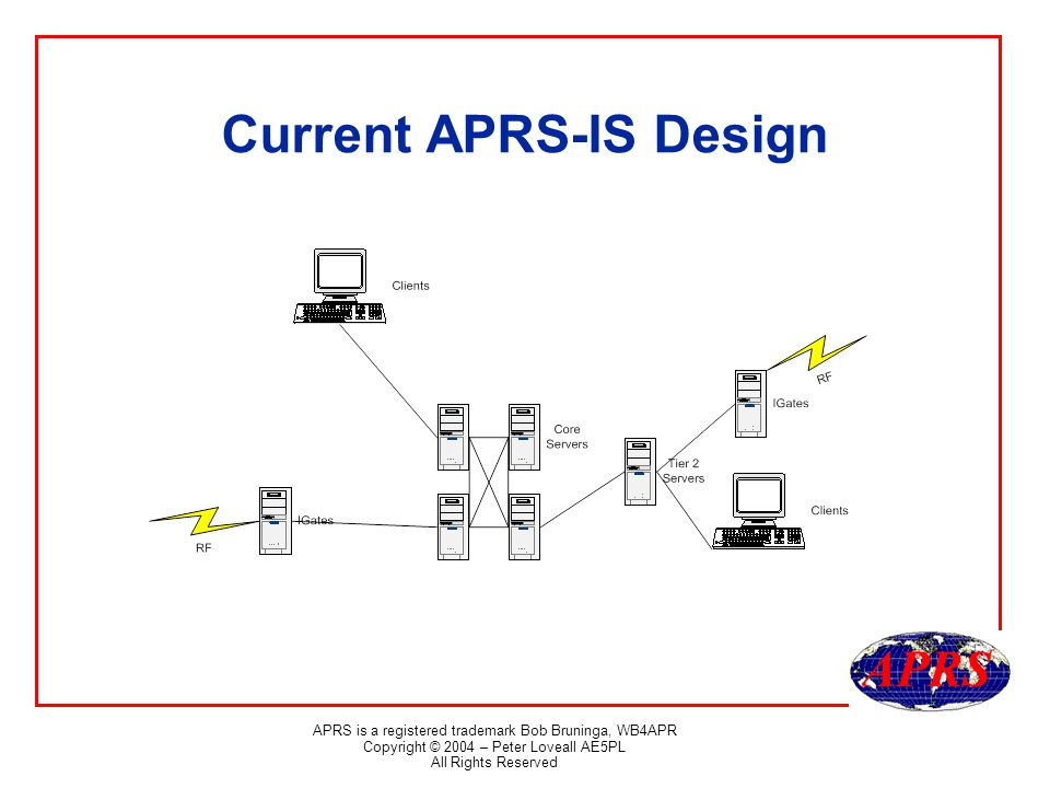 APRS is a registered trademark Bob Bruninga, WB4APR Copyright © 2004 – Peter Loveall AE5PL All Rights Reserved Core Servers first.aprs.net, second.aprs.net, third.aprs.net, fourth.aprs.net All packets pass through core Offer full feed ports and message-only ports Some offer filtered ports