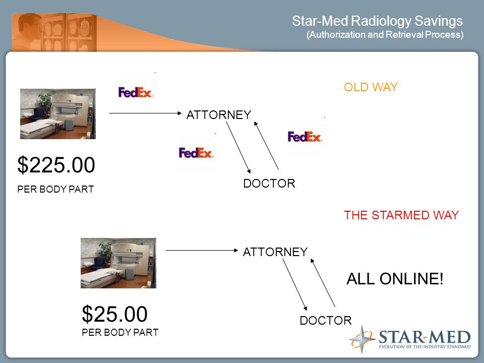 Star-Med Radiology Savings (Authorization and Retrieval Process) ATTORNEY DOCTOR $225.00 PER BODY PART $25.00 PER BODY PART ATTORNEY DOCTOR ALL ONLINE