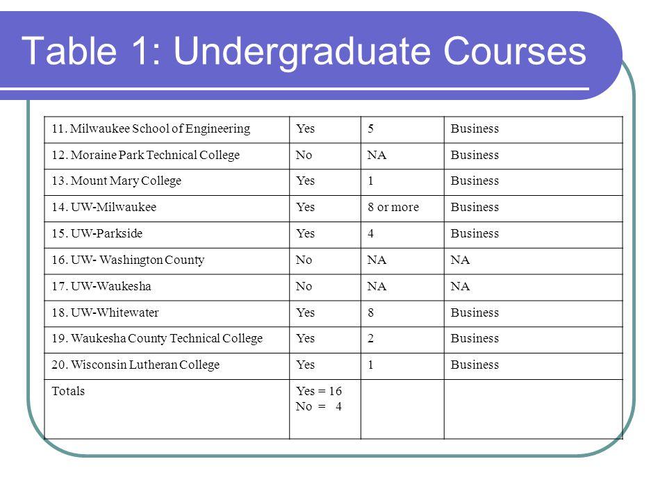 11. Milwaukee School of EngineeringYes5Business 12.
