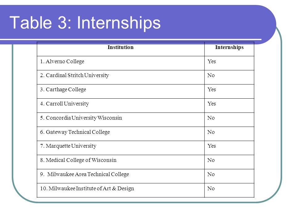 Table 3: Internships InstitutionInternships 1. Alverno CollegeYes 2.