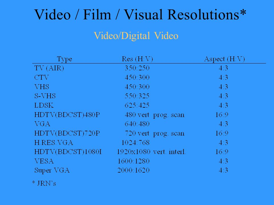 Video / Film / Visual Resolutions* Video/Digital Video