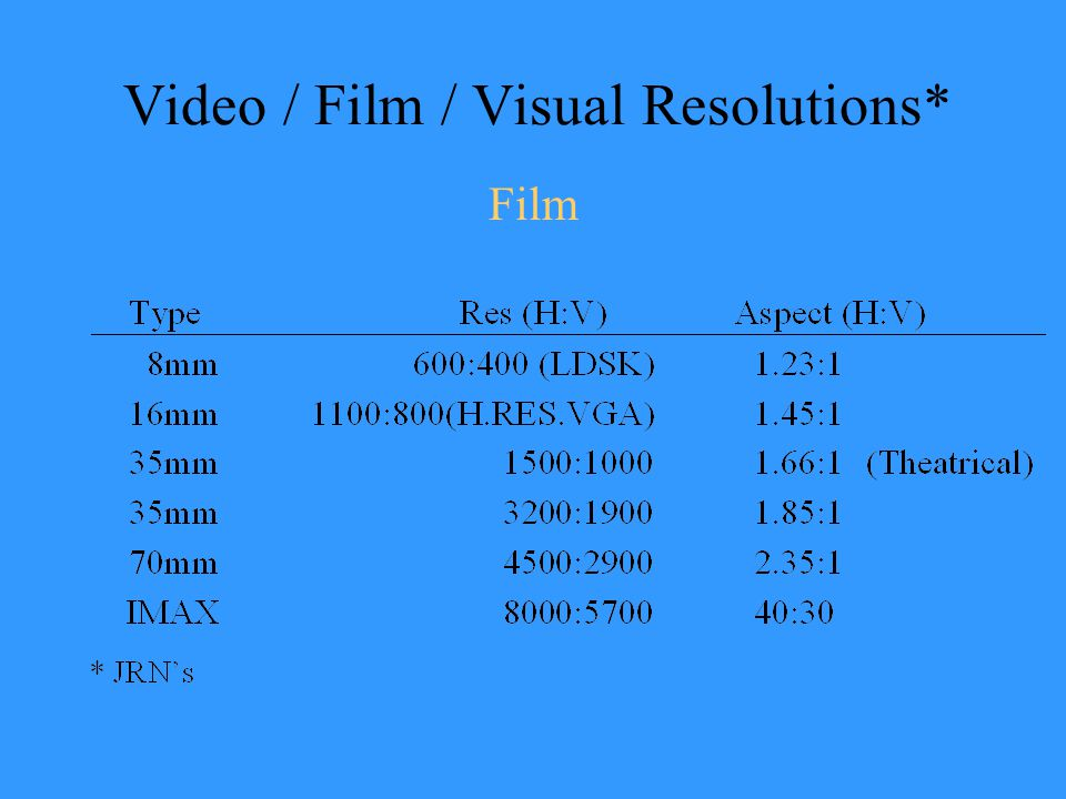 Video / Film / Visual Resolutions* Film