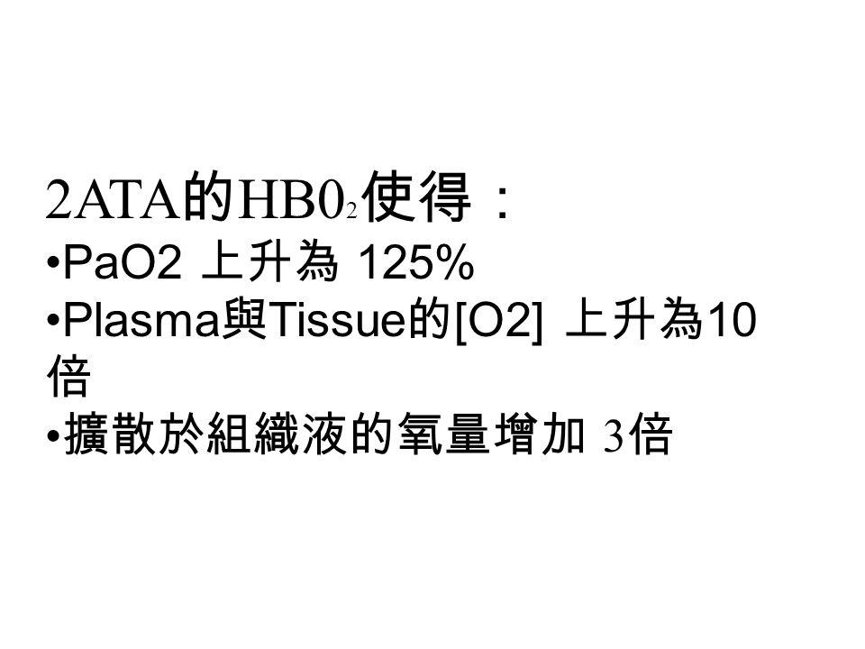 2ATA 的 HB0 2 使得: PaO2 上升為 125% Plasma 與 Tissue 的 [O2] 上升為 10 倍 擴散於組織液的氧量增加 3 倍