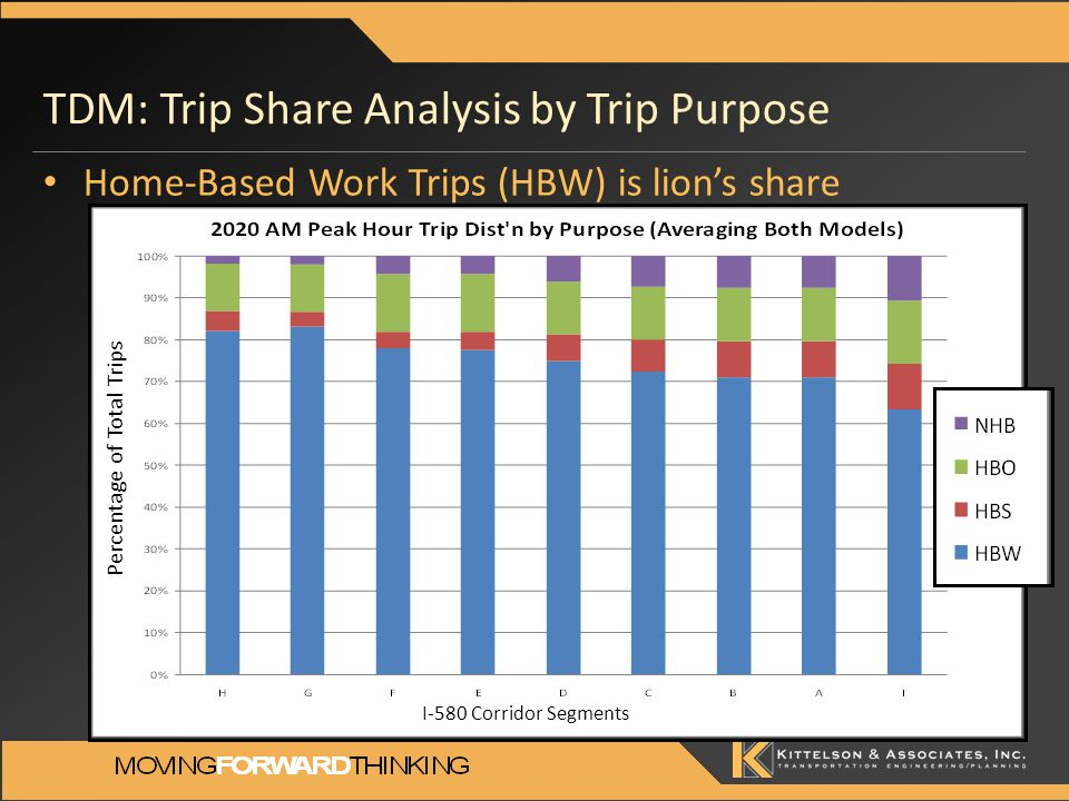 TDM: Trip Share Analysis by Trip Purpose I-580 Corridor Segments Percentage of Total Trips Home-Based Work Trips (HBW) is lion's share