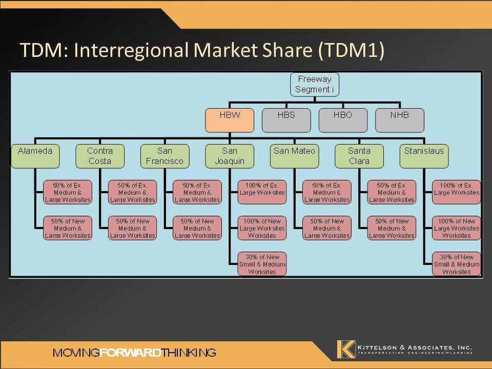 TDM: Interregional Market Share (TDM1)