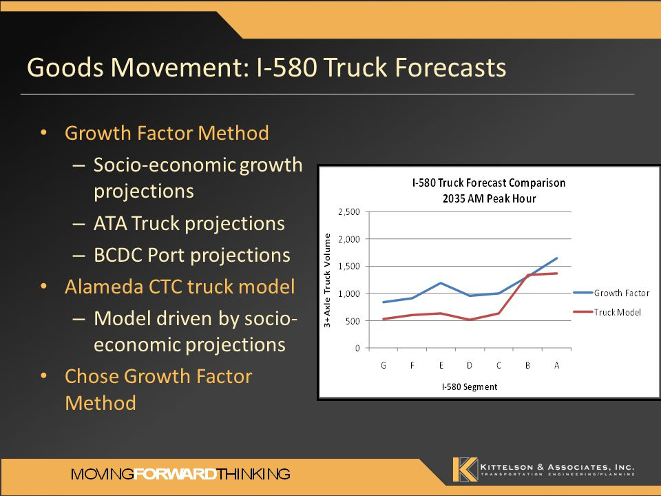 Goods Movement: I-580 Truck Forecasts Growth Factor Method – Socio-economic growth projections – ATA Truck projections – BCDC Port projections Alameda CTC truck model – Model driven by socio- economic projections Chose Growth Factor Method
