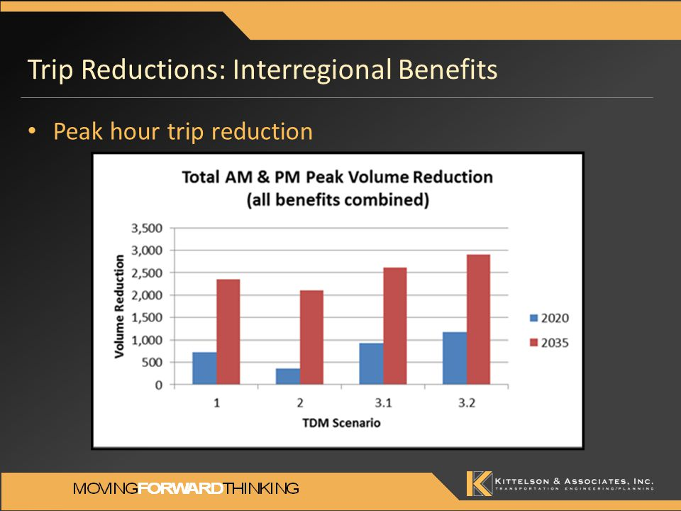 Trip Reductions: Interregional Benefits Peak hour trip reduction