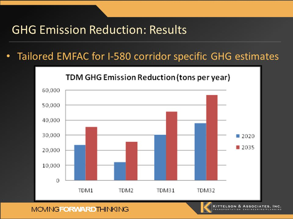 GHG Emission Reduction: Results Tailored EMFAC for I-580 corridor specific GHG estimates