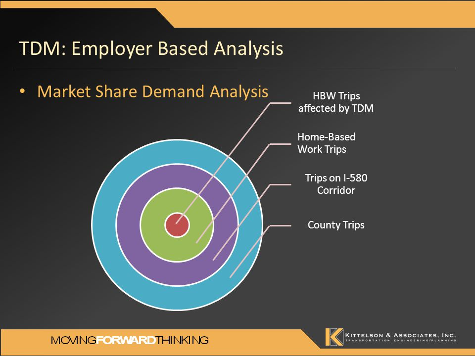 TDM: Employer Based Analysis Market Share Demand Analysis HBW Trips affected by TDM Home-Based Work Trips Trips on I-580 Corridor County Trips