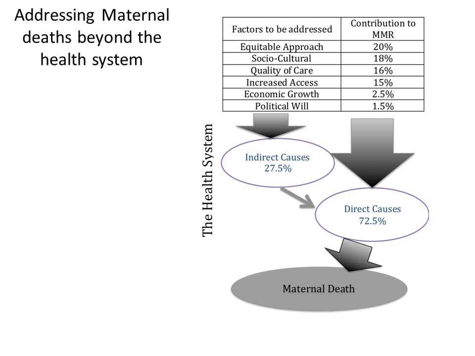 Addressing Maternal deaths beyond the health system
