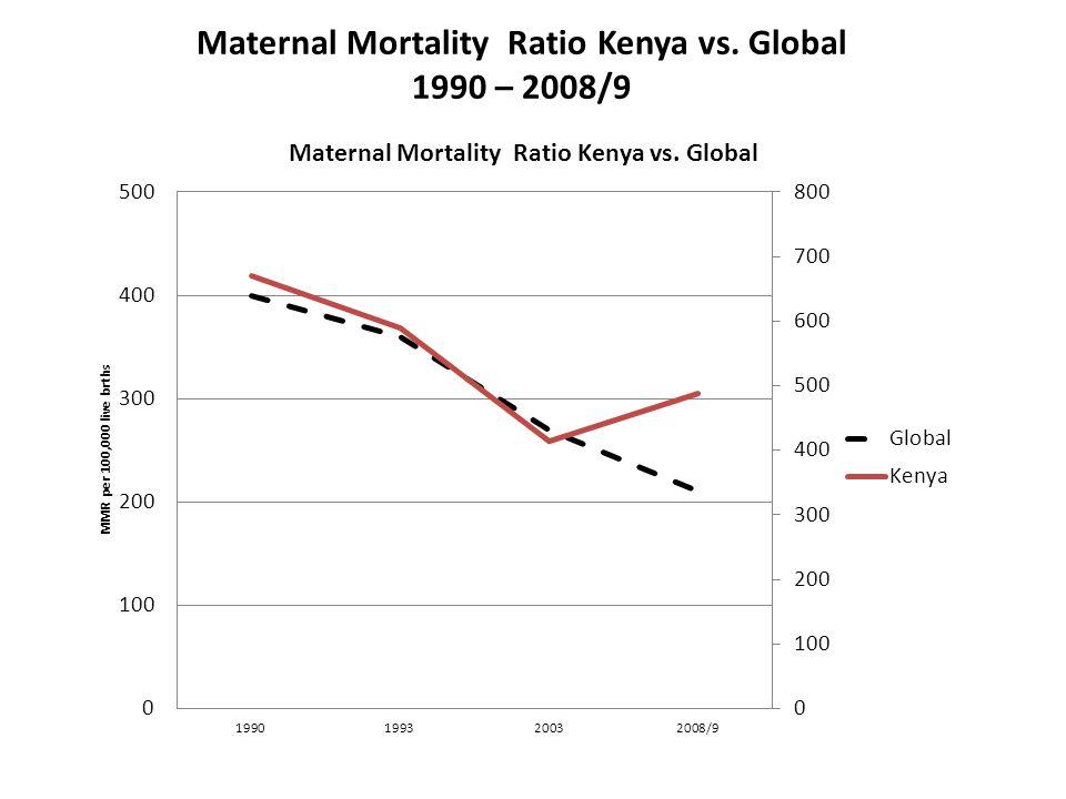 Maternal Mortality Ratio Kenya vs. Global 1990 – 2008/9