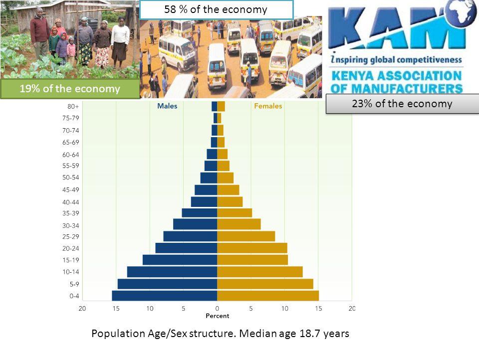 Population Age/Sex structure.