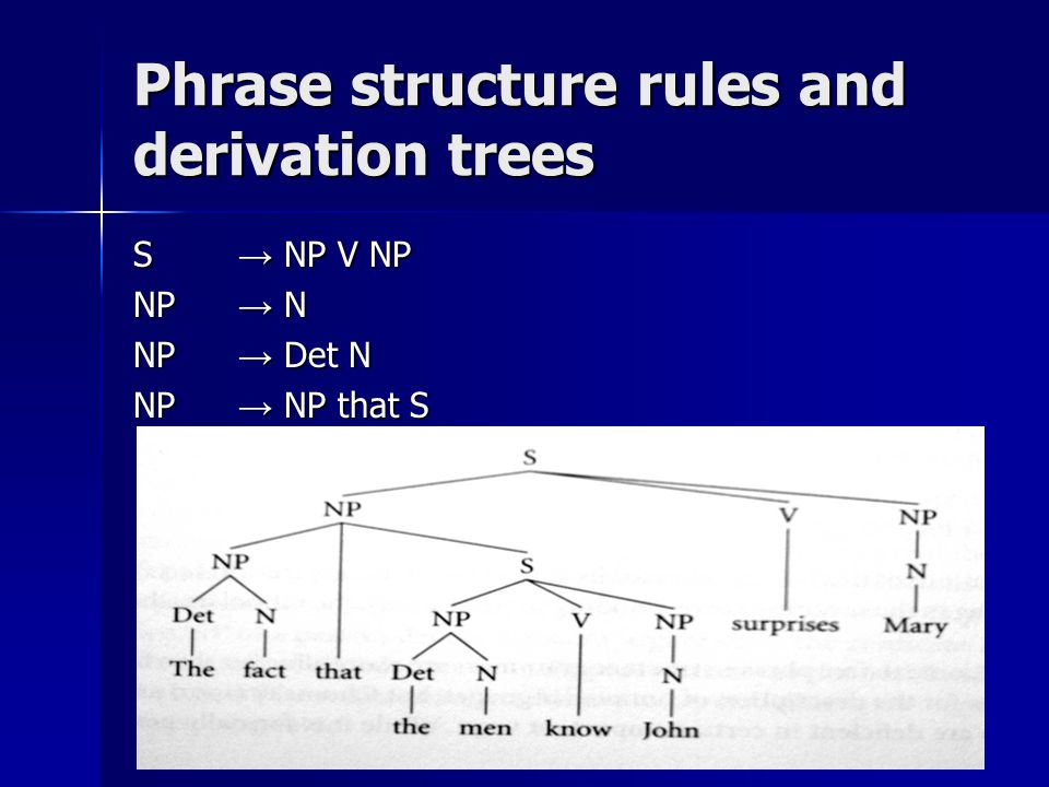 Phrase structure rules and derivation trees S → NP V NP NP → N NP → Det N NP → NP that S