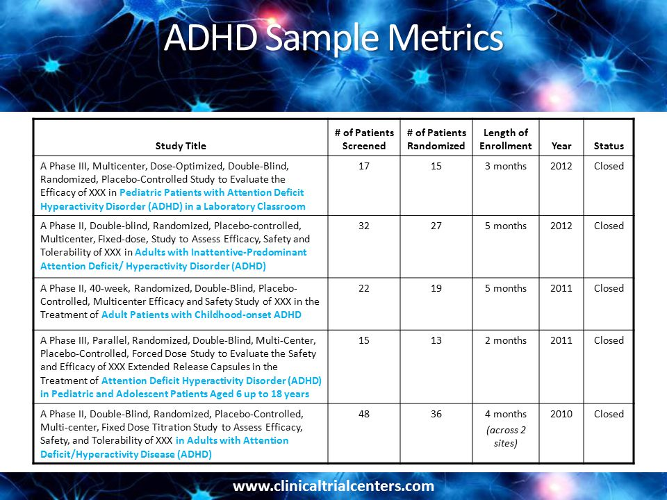 www.clinicaltrialcenters.com ADHD Sample Metrics Study Title # of Patients Screened # of Patients Randomized Length of EnrollmentYearStatus A Phase III, Multicenter, Dose-Optimized, Double-Blind, Randomized, Placebo-Controlled Study to Evaluate the Efficacy of XXX in Pediatric Patients with Attention Deficit Hyperactivity Disorder (ADHD) in a Laboratory Classroom 17153 months2012Closed A Phase II, Double-blind, Randomized, Placebo-controlled, Multicenter, Fixed-dose, Study to Assess Efficacy, Safety and Tolerability of XXX in Adults with Inattentive-Predominant Attention Deficit/ Hyperactivity Disorder (ADHD) 32275 months2012Closed A Phase II, 40-week, Randomized, Double-Blind, Placebo- Controlled, Multicenter Efficacy and Safety Study of XXX in the Treatment of Adult Patients with Childhood-onset ADHD 22195 months2011Closed A Phase III, Parallel, Randomized, Double-Blind, Multi-Center, Placebo-Controlled, Forced Dose Study to Evaluate the Safety and Efficacy of XXX Extended Release Capsules in the Treatment of Attention Deficit Hyperactivity Disorder (ADHD) in Pediatric and Adolescent Patients Aged 6 up to 18 years 15132 months2011Closed A Phase II, Double-Blind, Randomized, Placebo-Controlled, Multi-center, Fixed Dose Titration Study to Assess Efficacy, Safety, and Tolerability of XXX in Adults with Attention Deficit/Hyperactivity Disease (ADHD) 48364 months (across 2 sites) 2010Closed