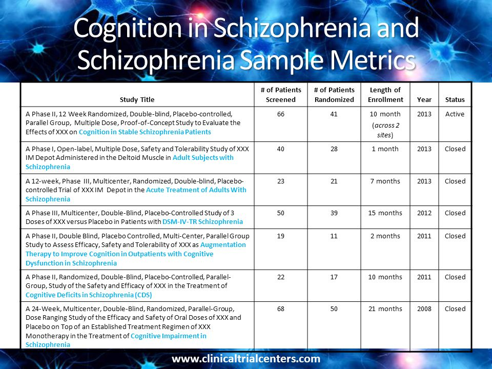 www.clinicaltrialcenters.com Cognition in Schizophrenia and Schizophrenia Sample Metrics Study Title # of Patients Screened # of Patients Randomized Length of EnrollmentYearStatus A Phase II, 12 Week Randomized, Double-blind, Placebo-controlled, Parallel Group, Multiple Dose, Proof-of-Concept Study to Evaluate the Effects of XXX on Cognition in Stable Schizophrenia Patients 664110 month ( across 2 sites ) 2013Active A Phase I, Open-label, Multiple Dose, Safety and Tolerability Study of XXX IM Depot Administered in the Deltoid Muscle in Adult Subjects with Schizophrenia 40281 month2013Closed A 12-week, Phase III, Multicenter, Randomized, Double-blind, Placebo- controlled Trial of XXX IM Depot in the Acute Treatment of Adults With Schizophrenia 23217 months2013Closed A Phase III, Multicenter, Double-Blind, Placebo-Controlled Study of 3 Doses of XXX versus Placebo in Patients with DSM-IV-TR Schizophrenia 503915 months2012Closed A Phase II, Double Blind, Placebo Controlled, Multi-Center, Parallel Group Study to Assess Efficacy, Safety and Tolerability of XXX as Augmentation Therapy to Improve Cognition in Outpatients with Cognitive Dysfunction in Schizophrenia 19112 months2011Closed A Phase II, Randomized, Double-Blind, Placebo-Controlled, Parallel- Group, Study of the Safety and Efficacy of XXX in the Treatment of Cognitive Deficits in Schizophrenia (CDS) 221710 months2011Closed A 24-Week, Multicenter, Double-Blind, Randomized, Parallel-Group, Dose Ranging Study of the Efficacy and Safety of Oral Doses of XXX and Placebo on Top of an Established Treatment Regimen of XXX Monotherapy in the Treatment of Cognitive Impairment in Schizophrenia 685021 months2008Closed
