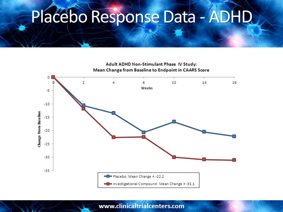 www.clinicaltrialcenters.com Placebo Response Data - ADHD