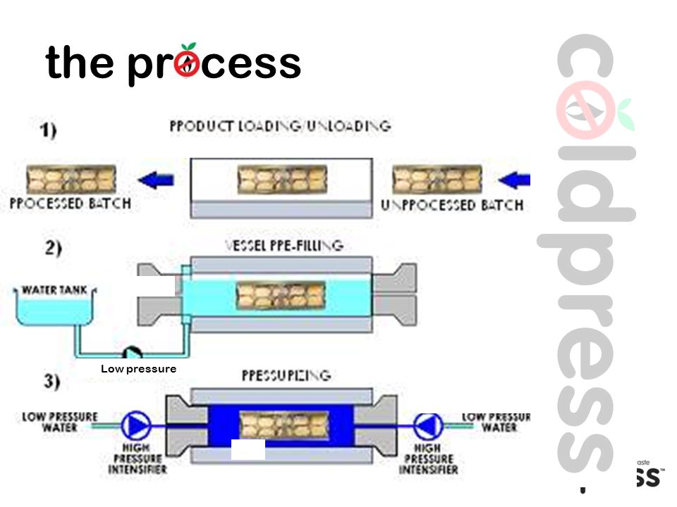 the process Low pressure