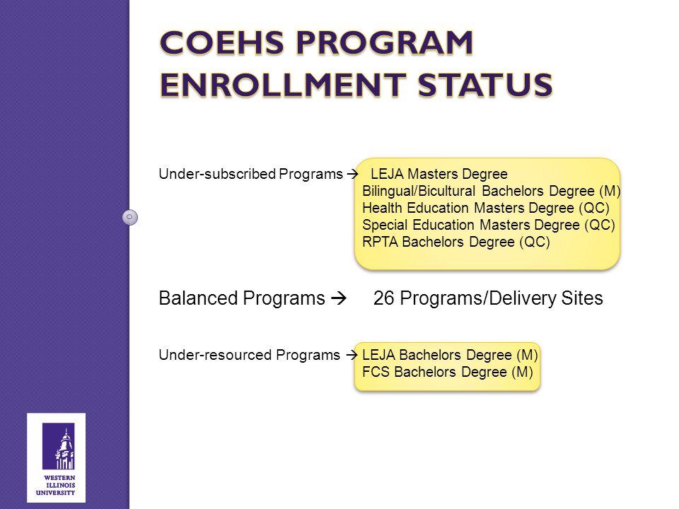 Under-subscribed Programs  LEJA Masters Degree Bilingual/Bicultural Bachelors Degree (M) Health Education Masters Degree (QC) Special Education Maste