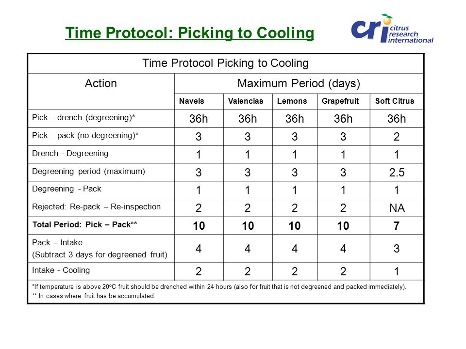 Time Protocol: Picking to Cooling Time Protocol Picking to Cooling ActionMaximum Period (days) NavelsValenciasLemonsGrapefruitSoft Citrus Pick – drench (degreening)* 36h Pick – pack (no degreening)* 33332 Drench - Degreening 11111 Degreening period (maximum) 33332.5 Degreening - Pack 11111 Rejected: Re-pack – Re-inspection 2222NA Total Period: Pick – Pack** 10 7 Pack – Intake (Subtract 3 days for degreened fruit) 44443 Intake - Cooling 22221 *If temperature is above 20 o C fruit should be drenched within 24 hours (also for fruit that is not degreened and packed immediately).