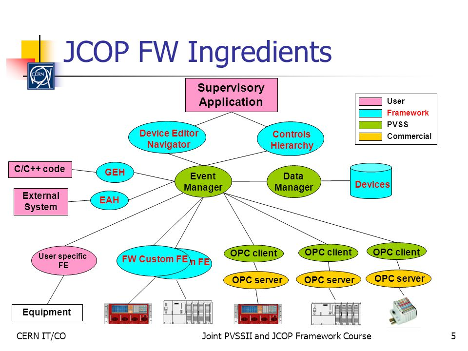 CERN IT/COJoint PVSSII and JCOP Framework Course5 JCOP FW Ingredients User Framework PVSS Commercial Supervisory Application Event Manager Data Manager OPC client OPC server FW Custom FE Device Editor Navigator Controls Hierarchy C/C++ code GEH EAH External System FW Custom FE Devices User specific FE Equipment