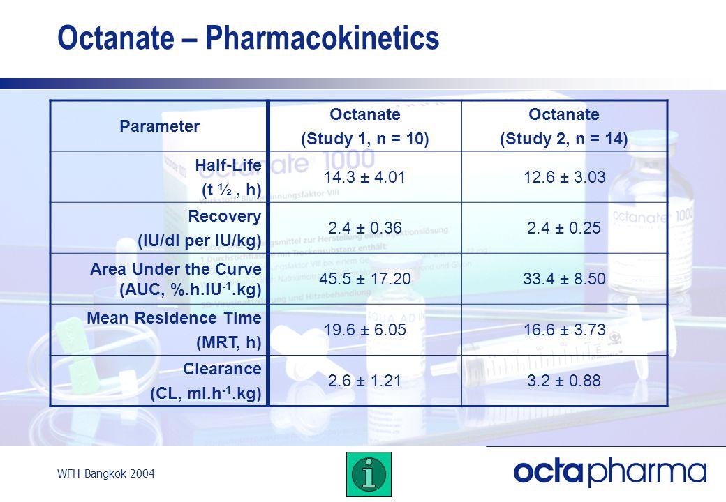 WFH Bangkok 2004 Octanate – Pharmacokinetics Parameter Octanate (Study 1, n = 10) Octanate (Study 2, n = 14) Half-Life (t ½, h) 14.3 ± 4.0112.6 ± 3.03