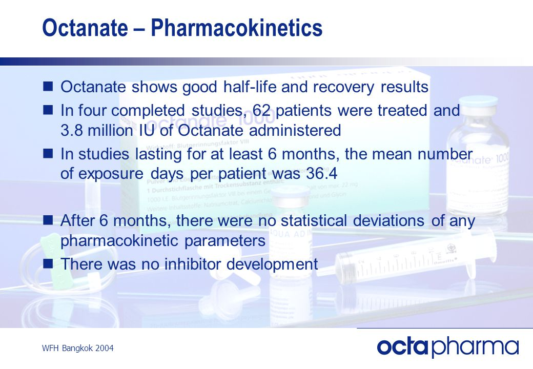 WFH Bangkok 2004 Octanate – Pharmacokinetics Octanate shows good half-life and recovery results In four completed studies, 62 patients were treated and 3.8 million IU of Octanate administered In studies lasting for at least 6 months, the mean number of exposure days per patient was 36.4 After 6 months, there were no statistical deviations of any pharmacokinetic parameters There was no inhibitor development