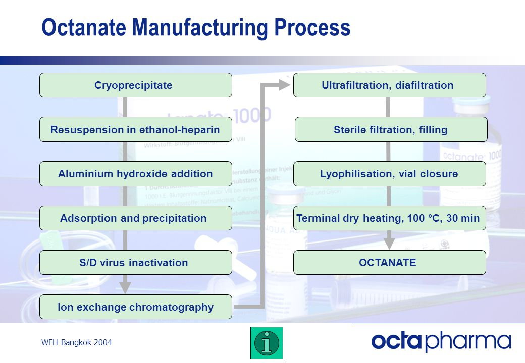 WFH Bangkok 2004 Octanate Manufacturing Process Cryoprecipitate Resuspension in ethanol-heparin Aluminium hydroxide addition Adsorption and precipitation S/D virus inactivation Ion exchange chromatography Ultrafiltration, diafiltration Sterile filtration, filling Lyophilisation, vial closure Terminal dry heating, 100 °C, 30 min OCTANATE