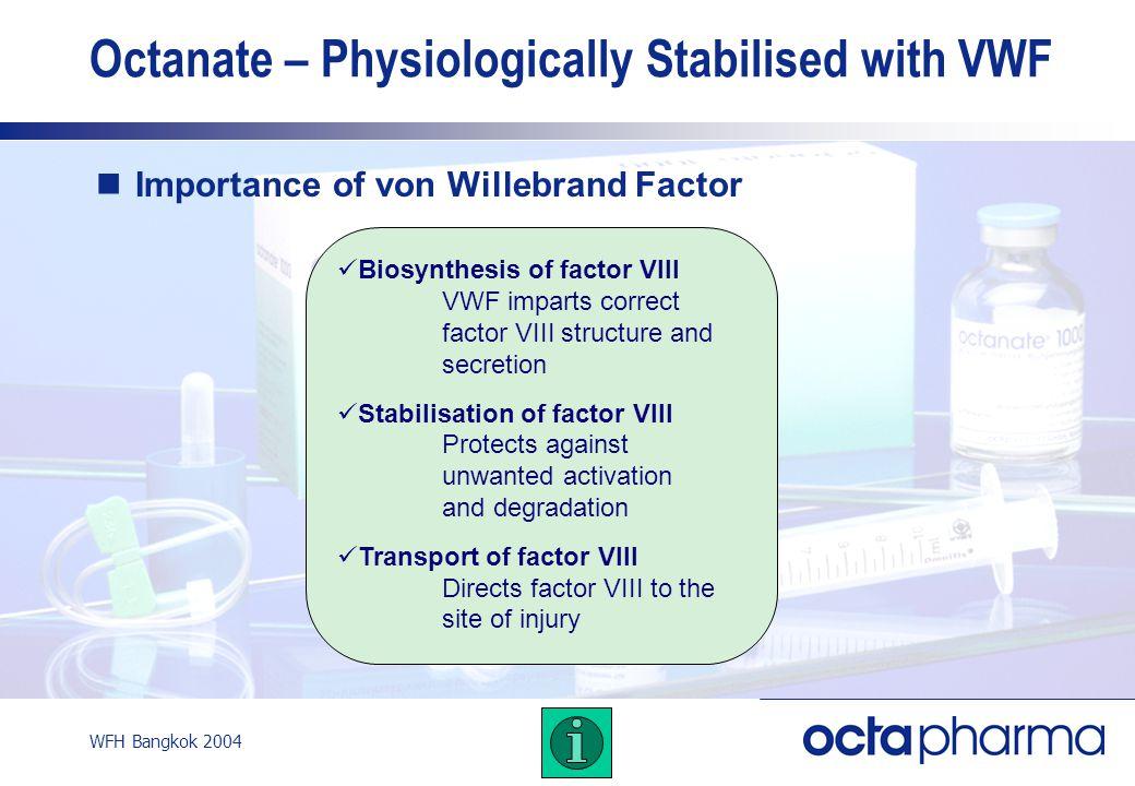 WFH Bangkok 2004 Importance of von Willebrand Factor Biosynthesis of factor VIII VWF imparts correct factor VIII structure and secretion Stabilisation