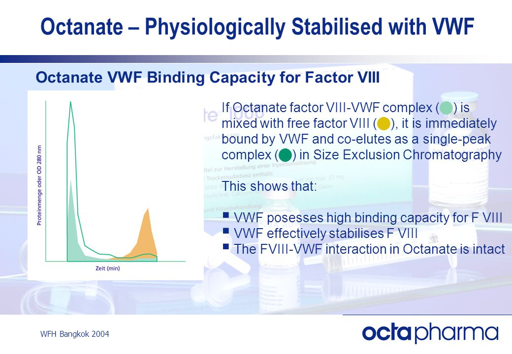 WFH Bangkok 2004 Octanate – Physiologically Stabilised with VWF If Octanate factor VIII-VWF complex ( ) is mixed with free factor VIII ( ), it is immediately bound by VWF and co-elutes as a single-peak complex ( ) in Size Exclusion Chromatography This shows that:  VWF posesses high binding capacity for F VIII  VWF effectively stabilises F VIII  The FVIII-VWF interaction in Octanate is intact Octanate VWF Binding Capacity for Factor VIII